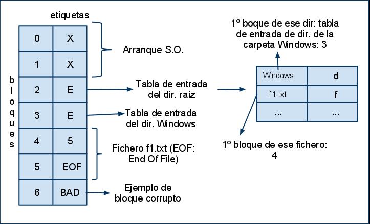 Fat Wiki De Sistemas Operativos
